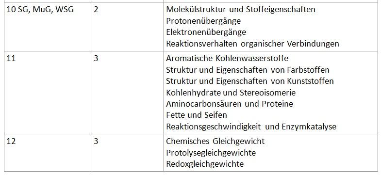 Tabelle Jahrgangsstufen Chemie2